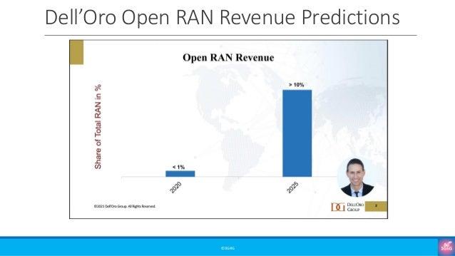 Dell'Oro Open RAN Revenue Predictions ©3G4G