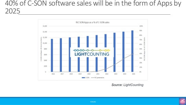 ©3G4G 40% of C-SON software sales will be in the form of Apps by 2025