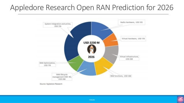 Appledore Research Open RAN Prediction for 2026 ©3G4G