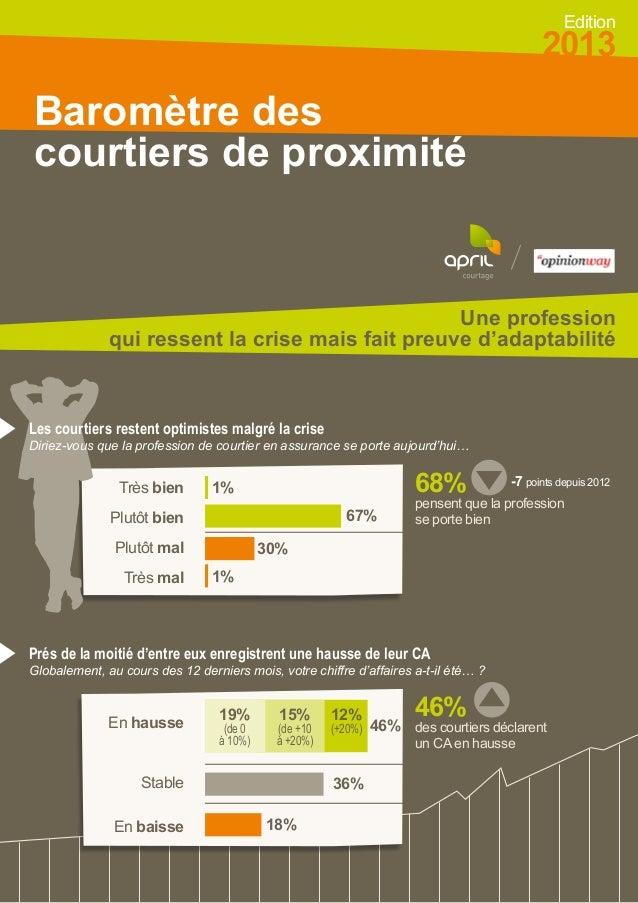Edition  2013  Baromètre des courtiers de proximité  Une profession qui ressent la crise mais fait preuve d'adaptabilité  ...