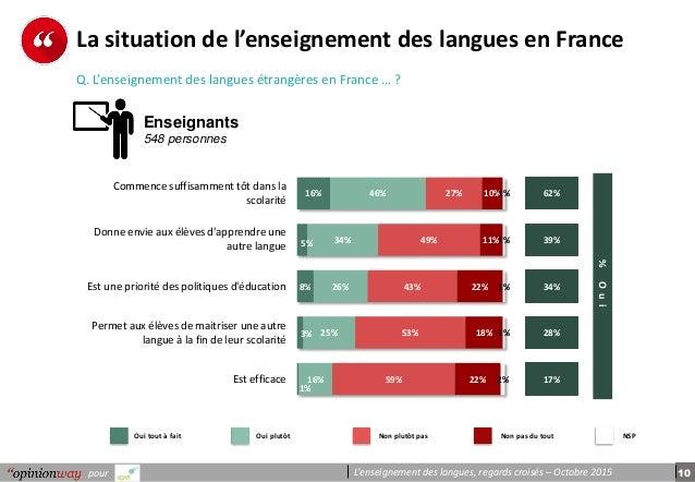 10pour L'enseignement des langues, regards croisés – Octobre 2015 La situation de l'enseignement des langues en France Q. ...