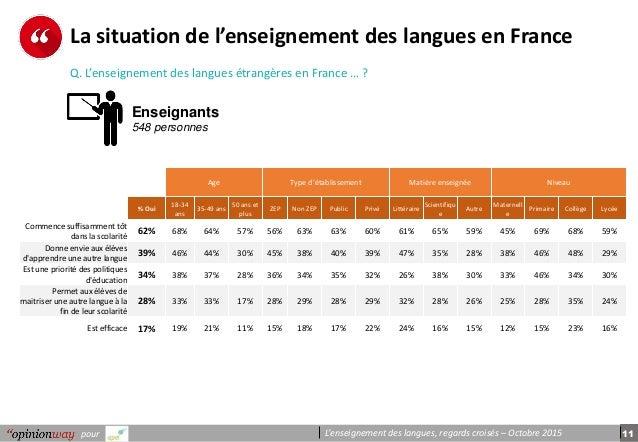 11pour L'enseignement des langues, regards croisés – Octobre 2015 La situation de l'enseignement des langues en France Q. ...