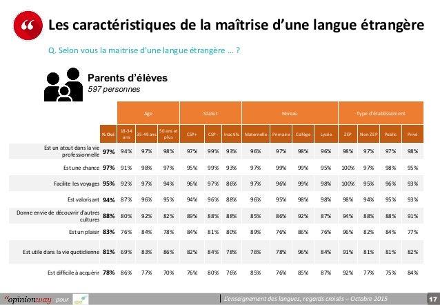17pour L'enseignement des langues, regards croisés – Octobre 2015 Les caractéristiques de la maîtrise d'une langue étrangè...