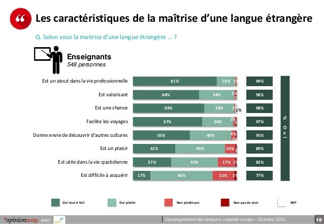 18pour L'enseignement des langues, regards croisés – Octobre 2015 Les caractéristiques de la maîtrise d'une langue étrangè...