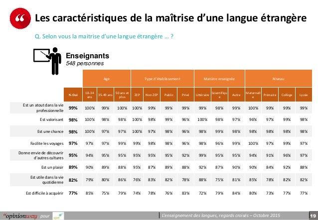 19pour L'enseignement des langues, regards croisés – Octobre 2015 Les caractéristiques de la maîtrise d'une langue étrangè...
