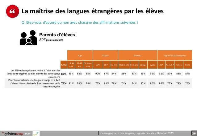 26pour L'enseignement des langues, regards croisés – Octobre 2015 La maîtrise des langues étrangères par les élèves Q. Ete...