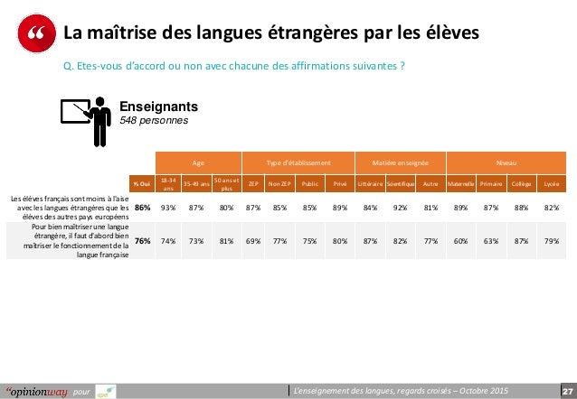 27pour L'enseignement des langues, regards croisés – Octobre 2015 La maîtrise des langues étrangères par les élèves Q. Ete...