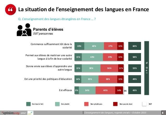 8pour L'enseignement des langues, regards croisés – Octobre 2015 La situation de l'enseignement des langues en France Q. L...