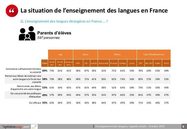 9pour L'enseignement des langues, regards croisés – Octobre 2015 La situation de l'enseignement des langues en France Q. L...
