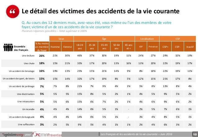 10pour Les Français et les accidents de la vie courante – Juin 2016 p e r s o n n e s Le détail des victimes des accidents...