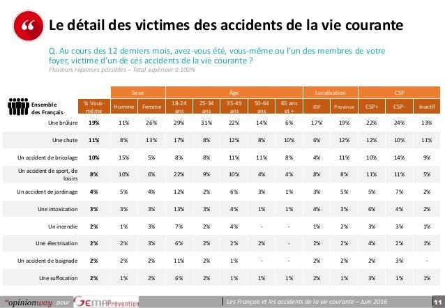 11pour Les Français et les accidents de la vie courante – Juin 2016 p e r s o n n e s Le détail des victimes des accidents...