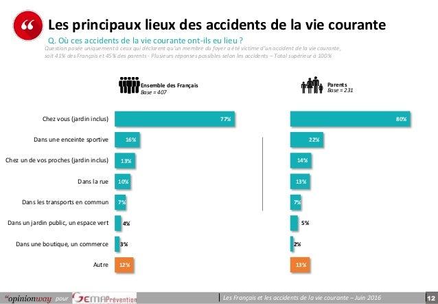 12pour Les Français et les accidents de la vie courante – Juin 2016 p e r s o n n e s Les principaux lieux des accidents d...