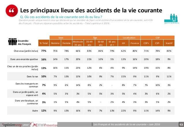 13pour Les Français et les accidents de la vie courante – Juin 2016 p e r s o n n e s Les principaux lieux des accidents d...