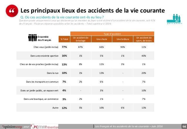 14pour Les Français et les accidents de la vie courante – Juin 2016 p e r s o n n e s Les principaux lieux des accidents d...