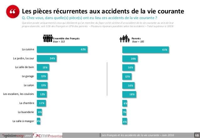 15pour Les Français et les accidents de la vie courante – Juin 2016 p e r s o n n e s Les pièces récurrentes aux accidents...