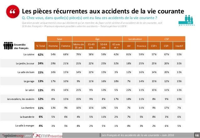 16pour Les Français et les accidents de la vie courante – Juin 2016 p e r s o n n e s Les pièces récurrentes aux accidents...