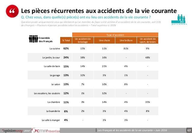 17pour Les Français et les accidents de la vie courante – Juin 2016 p e r s o n n e s Les pièces récurrentes aux accidents...