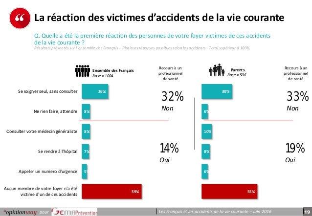 19pour Les Français et les accidents de la vie courante – Juin 2016 p e r s o n n e s 30% 6% 10% 8% 6% 55% La réaction des...