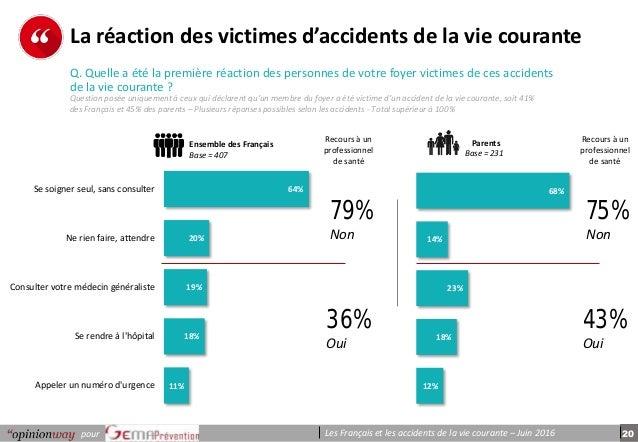 20pour Les Français et les accidents de la vie courante – Juin 2016 p e r s o n n e s La réaction des victimes d'accidents...