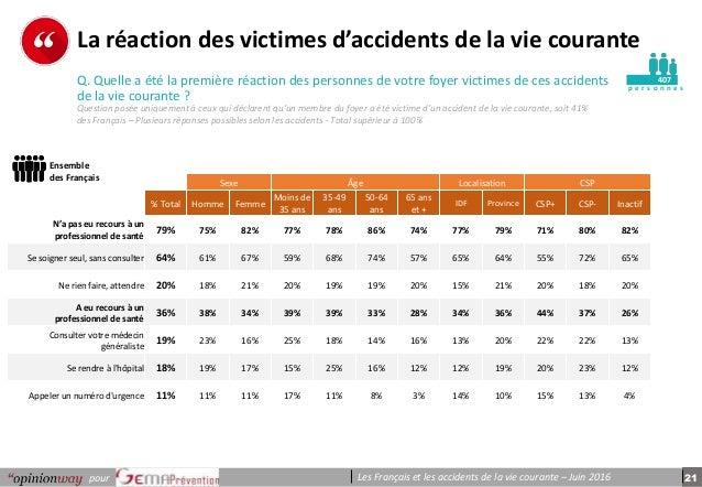 21pour Les Français et les accidents de la vie courante – Juin 2016 p e r s o n n e s La réaction des victimes d'accidents...