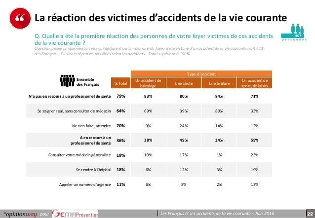 22pour Les Français et les accidents de la vie courante – Juin 2016 p e r s o n n e s La réaction des victimes d'accidents...