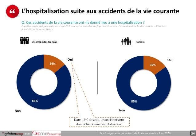 24pour Les Français et les accidents de la vie courante – Juin 2016 p e r s o n n e s L'hospitalisation suite aux accident...