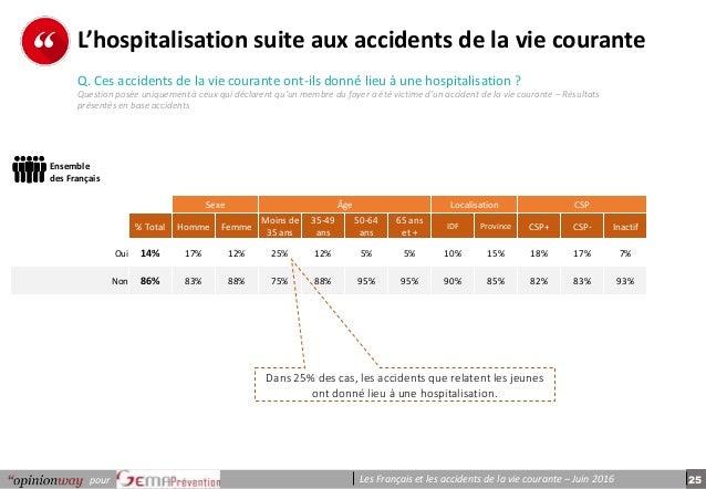 25pour Les Français et les accidents de la vie courante – Juin 2016 p e r s o n n e s L'hospitalisation suite aux accident...
