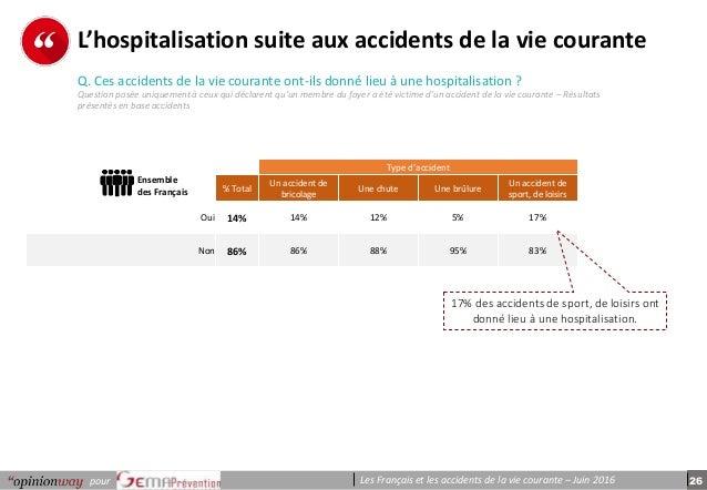 26pour Les Français et les accidents de la vie courante – Juin 2016 p e r s o n n e s Q. Ces accidents de la vie courante ...