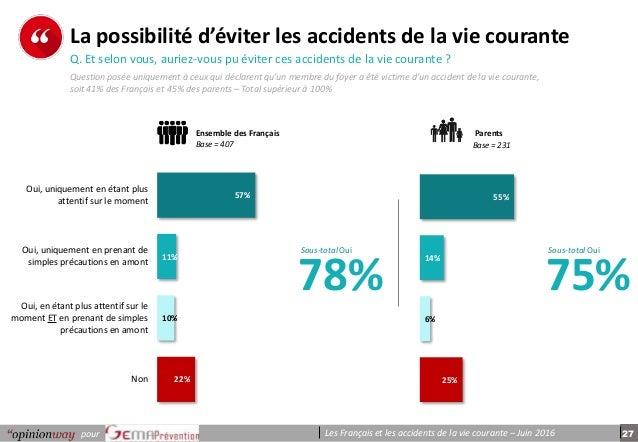 27pour Les Français et les accidents de la vie courante – Juin 2016 p e r s o n n e s 55% 14% 6% 25% 57% 11% 10% 22% Oui, ...
