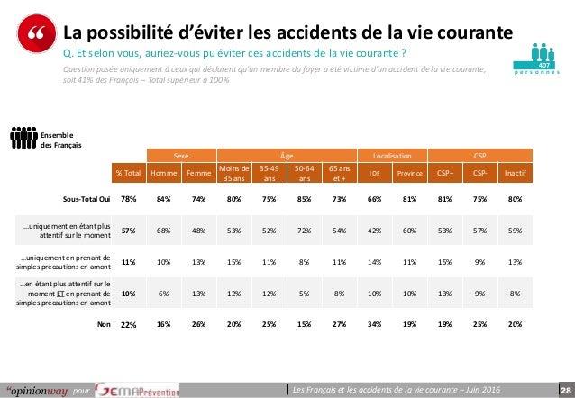 28pour Les Français et les accidents de la vie courante – Juin 2016 p e r s o n n e s La possibilité d'éviter les accident...