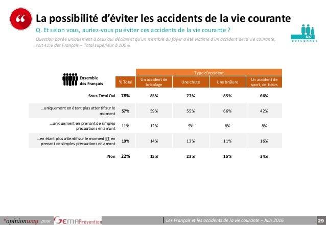 29pour Les Français et les accidents de la vie courante – Juin 2016 p e r s o n n e s La possibilité d'éviter les accident...