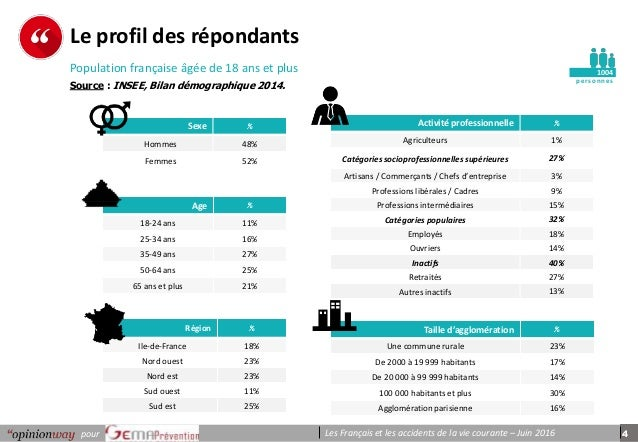 4pour Les Français et les accidents de la vie courante – Juin 2016 pe r s onnes Le profil des répondants 1004 Age % 18-24 ...