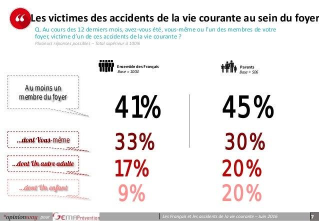 7pour Les Français et les accidents de la vie courante – Juin 2016 p e r s o n n e s Q. Au cours des 12 derniers mois, ave...