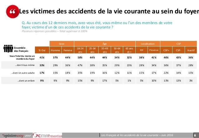 8pour Les Français et les accidents de la vie courante – Juin 2016 p e r s o n n e s Q. Au cours des 12 derniers mois, ave...