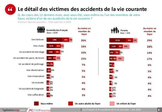 9pour Les Français et les accidents de la vie courante – Juin 2016 p e r s o n n e s Le détail des victimes des accidents ...