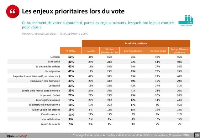 r sultats du sondage jour du vote tour 2 primaire de la droite et d. Black Bedroom Furniture Sets. Home Design Ideas