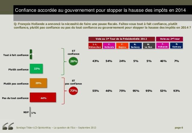 Confiance accordée au gouvernement pour stopper la hausse des impôts en 2014 Q: François Hollande a annoncé la nécessité d...