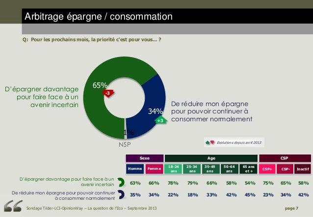 Arbitrage épargne / consommation Q: Pour les prochains mois, la priorité c'est pour vous... ?  D'épargner davantage pour f...