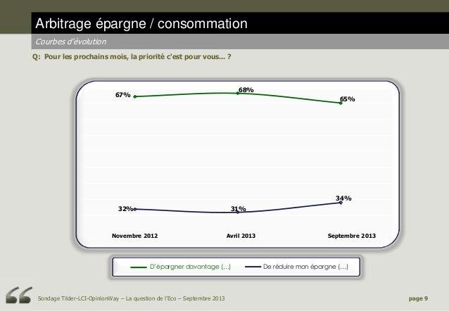 Arbitrage épargne / consommation Courbes d'évolution Q: Pour les prochains mois, la priorité c'est pour vous... ?  68%  67...