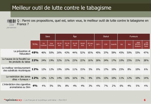 opinionway pour le parisien les fran ais et la politique anti tabac. Black Bedroom Furniture Sets. Home Design Ideas