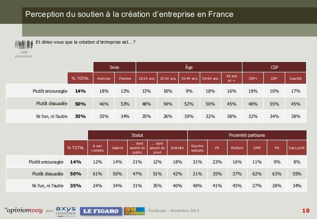10  pour –EcoScope–Novembre 2014  Perception du soutien à la création d'entreprise en France  Et diriez-vous que la créati...