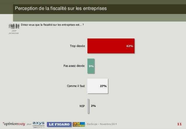 11  pour –EcoScope–Novembre 2014  Perception de la fiscalité sur les entreprises  Diriez-vous que la fiscalité sur les ent...