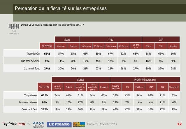 12  pour –EcoScope–Novembre 2014  Perception de la fiscalité sur les entreprises  Diriez-vous que la fiscalité sur les ent...