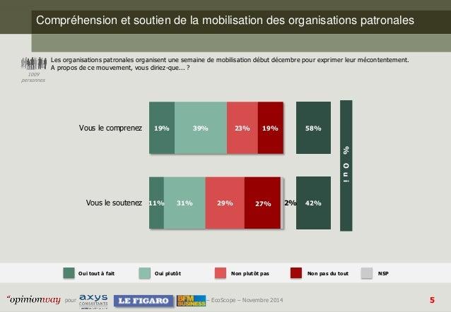 5  pour –EcoScope–Novembre 2014  Compréhension et soutien de la mobilisation des organisations patronales  Les organisatio...