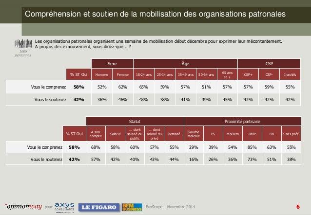 6  pour –EcoScope–Novembre 2014  Compréhension et soutien de la mobilisation des organisations patronales  Les organisatio...