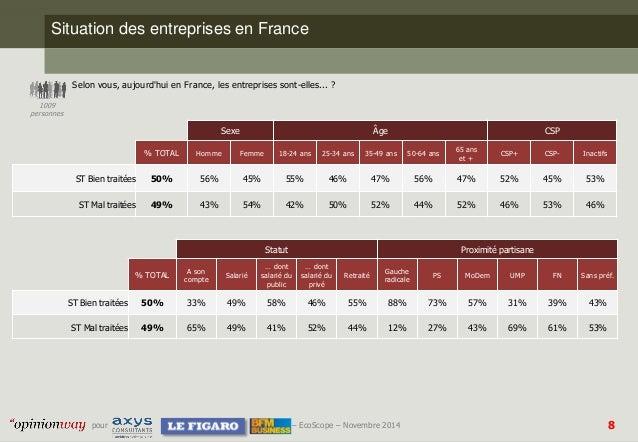 8  pour –EcoScope–Novembre 2014  Situation des entreprises en France  Selon vous, aujourd'hui en France, les entreprises s...