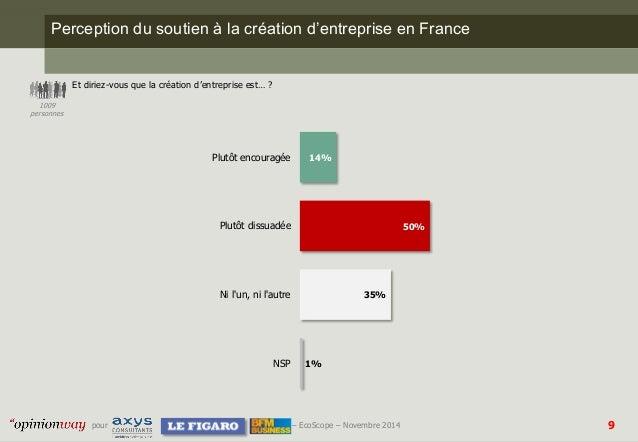 9  pour –EcoScope–Novembre 2014  Perception du soutien à la création d'entreprise en France  Et diriez-vous que la créatio...