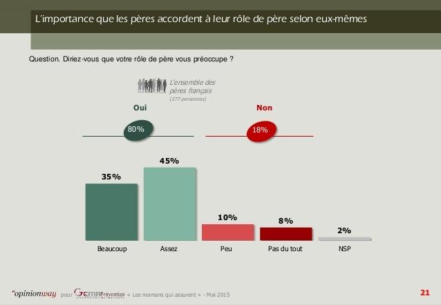 21pour - « Les mamans qui assurent » - Mai 2015 35% 45% 10% 8% 2% Oui Non 80% 18% Beaucoup Assez Peu Pas du tout NSP L'imp...
