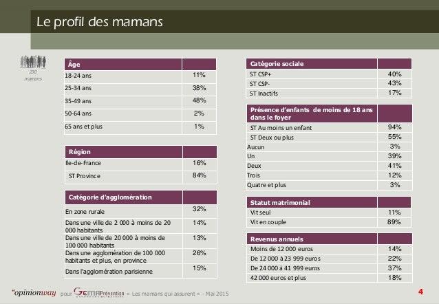 4pour - « Les mamans qui assurent » - Mai 2015 Le profil des mamans 230 mamans Âge 18-24 ans 11% 25-34 ans 38% 35-49 ans 4...