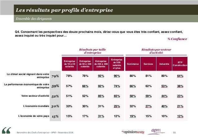 Baromètre des Chefs d'entreprise – APM – Novembre 2014 11 Entreprise de 10 à 49 salariés Entreprise de 50 à 249 salariés E...